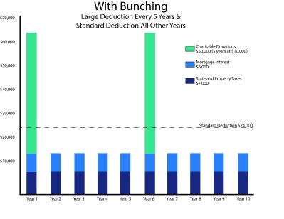 Bunching Charts - With.jpg