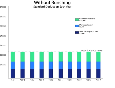 Bunching Charts - Without